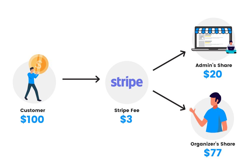 Fees Split Between Platform Owner And Organizer