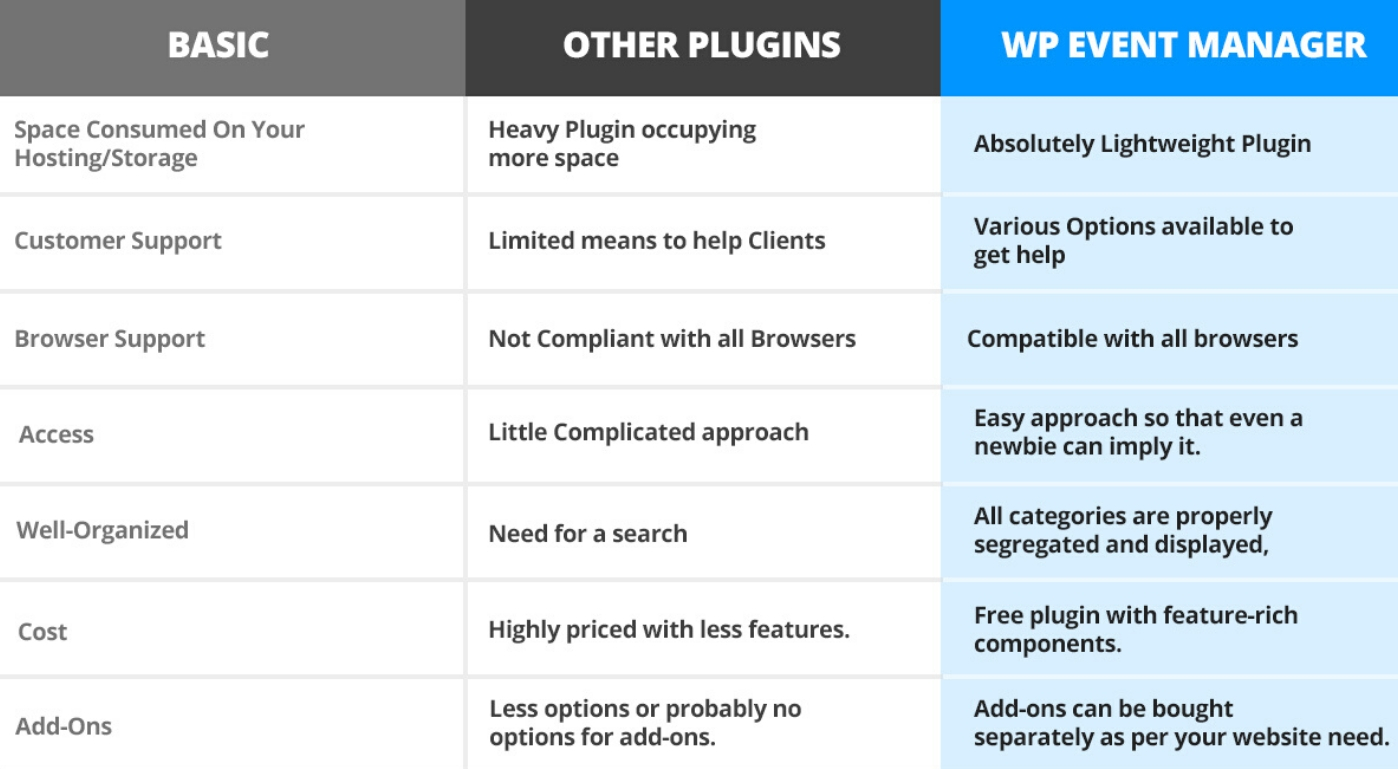 How is WP Event Manager a better option